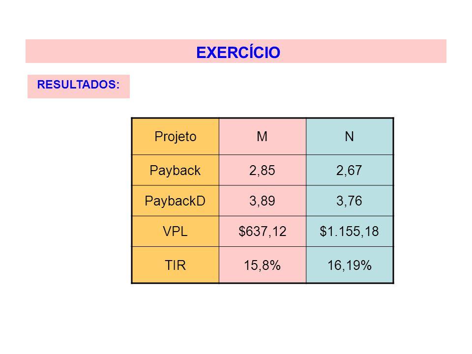 EXERCÍCIO Projeto M N Payback 2,85 2,67 PaybackD 3,89 3,76 VPL $637,12