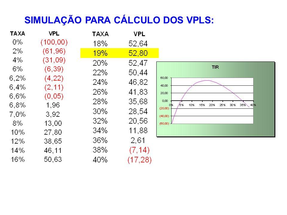 SIMULAÇÃO PARA CÁLCULO DOS VPLS: