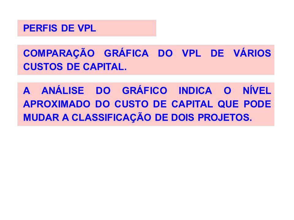 PERFIS DE VPL COMPARAÇÃO GRÁFICA DO VPL DE VÁRIOS CUSTOS DE CAPITAL.