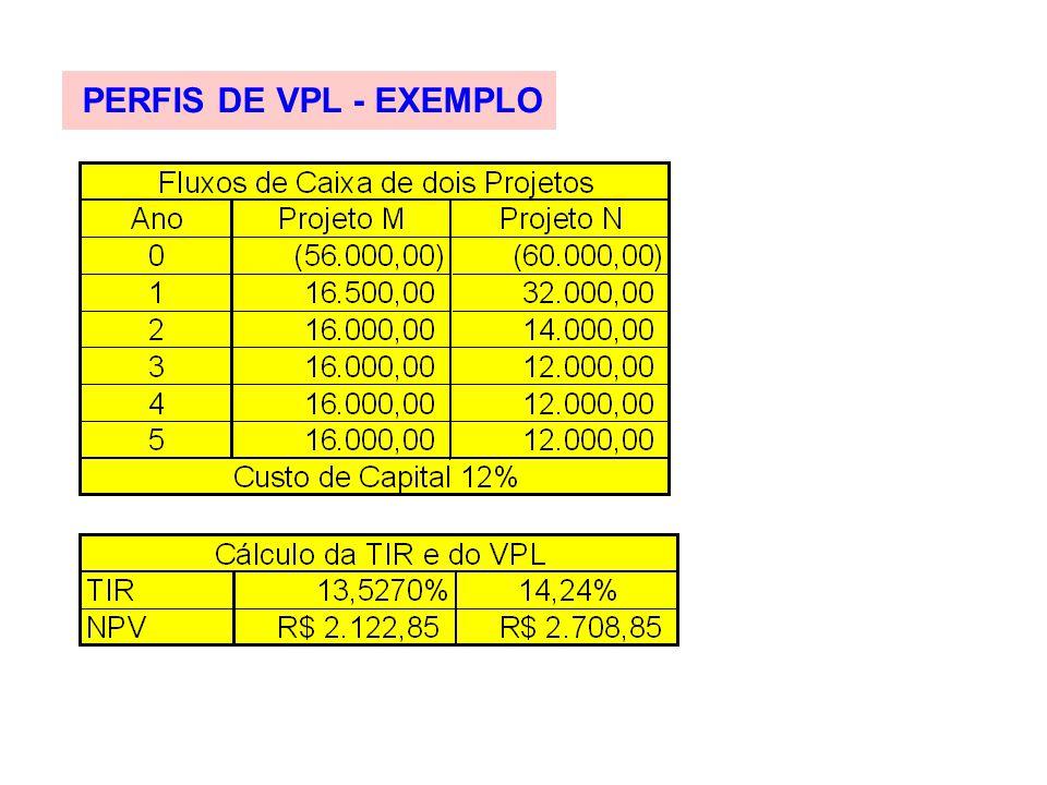 PERFIS DE VPL - EXEMPLO