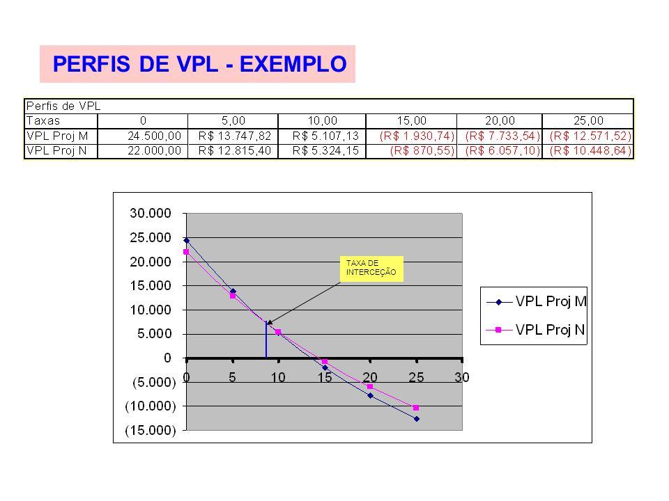 PERFIS DE VPL - EXEMPLO TAXA DE INTERCEÇÃO