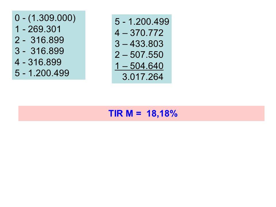0 - (1.309.000) 1 - 269.301. 2 - 316.899. 3 - 316.899. 4 - 316.899. 5 - 1.200.499. 5 - 1.200.499.