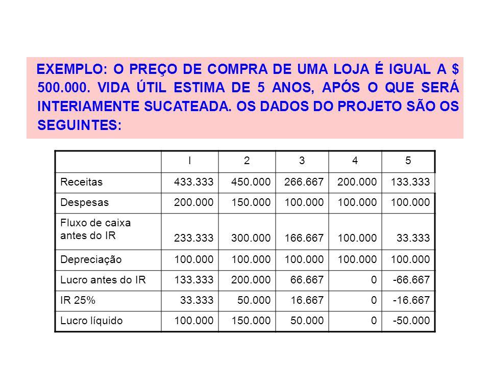EXEMPLO: O PREÇO DE COMPRA DE UMA LOJA É IGUAL A $ 500. 000