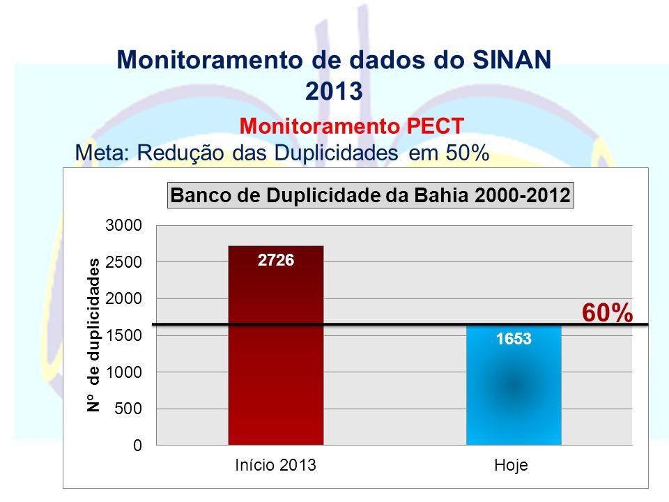 Monitoramento de dados do SINAN 2013