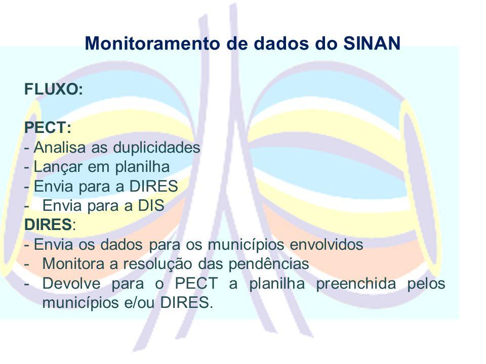 Monitoramento de dados do SINAN