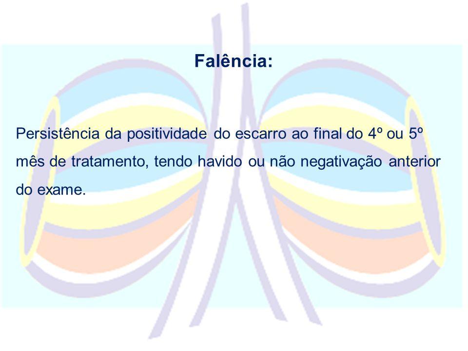 Falência: Persistência da positividade do escarro ao final do 4º ou 5º mês de tratamento, tendo havido ou não negativação anterior do exame.
