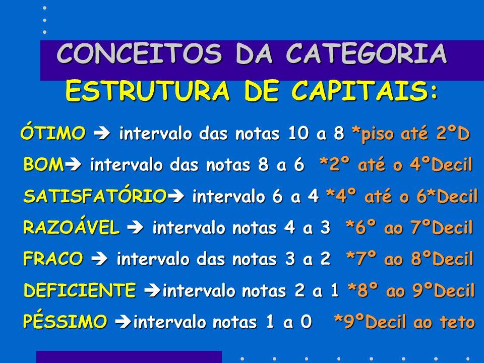 CONCEITOS DA CATEGORIA ESTRUTURA DE CAPITAIS: