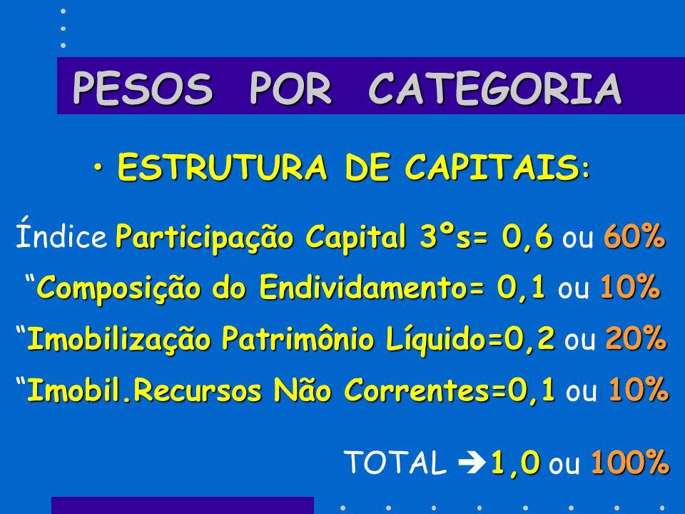 ESTRUTURA DE CAPITAIS:
