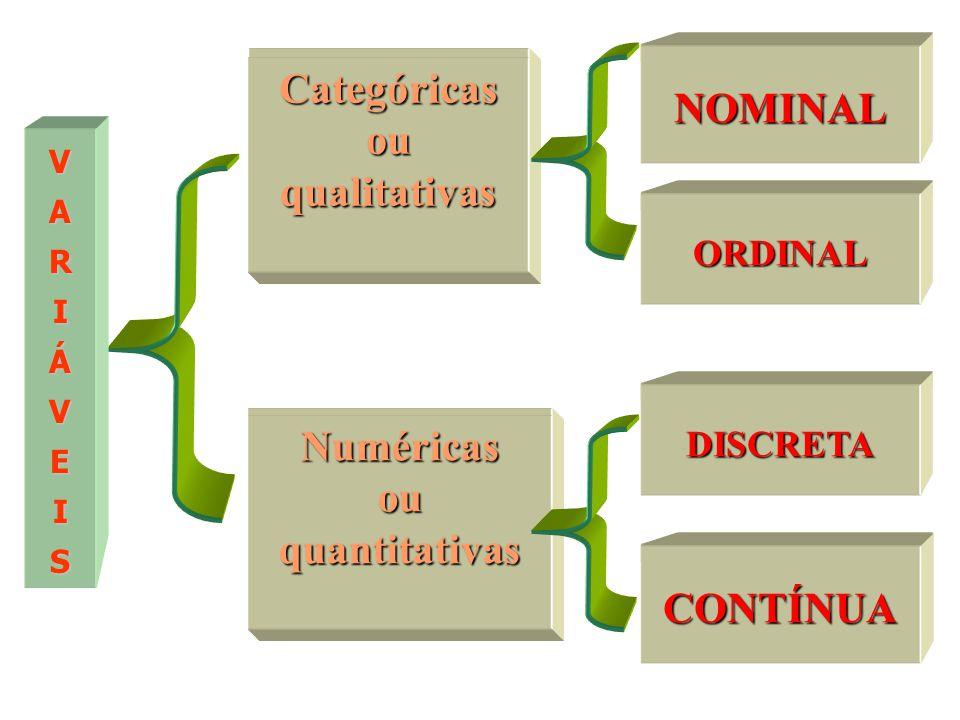 Categóricas NOMINAL ou qualitativas Numéricas ou quantitativas