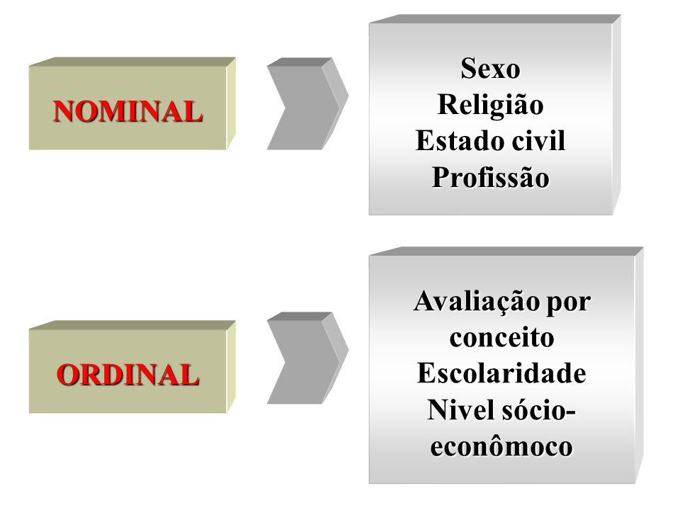 Avaliação por conceito Nivel sócio-econômoco