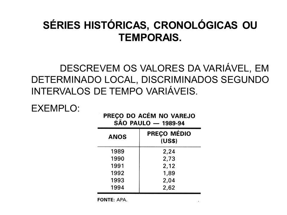 SÉRIES HISTÓRICAS, CRONOLÓGICAS OU TEMPORAIS.