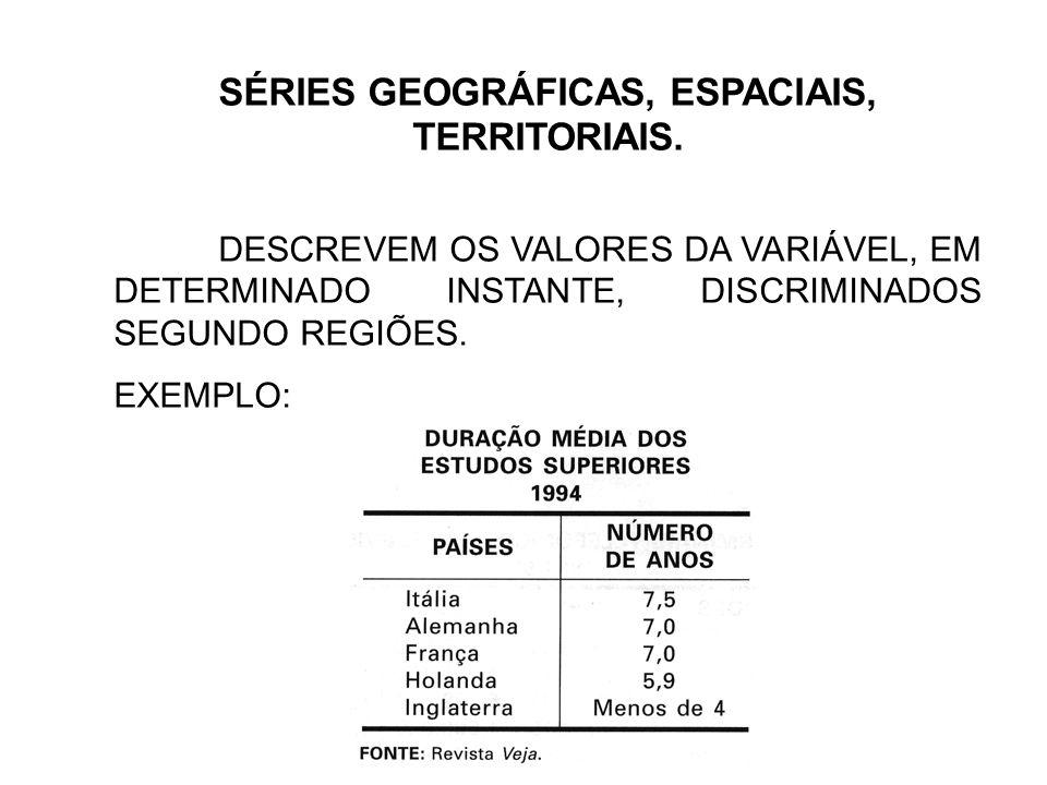 SÉRIES GEOGRÁFICAS, ESPACIAIS, TERRITORIAIS.