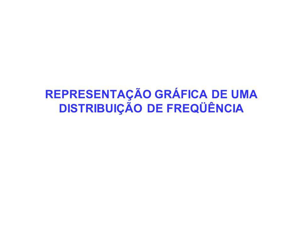 REPRESENTAÇÃO GRÁFICA DE UMA DISTRIBUIÇÃO DE FREQÜÊNCIA