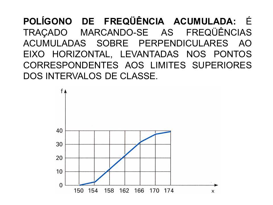 POLÍGONO DE FREQÜÊNCIA ACUMULADA: É TRAÇADO MARCANDO-SE AS FREQÜÊNCIAS ACUMULADAS SOBRE PERPENDICULARES AO EIXO HORIZONTAL, LEVANTADAS NOS PONTOS CORRESPONDENTES AOS LIMITES SUPERIORES DOS INTERVALOS DE CLASSE.