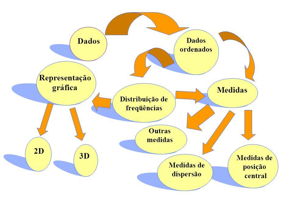 Representação gráfica Distribuição de freqüências