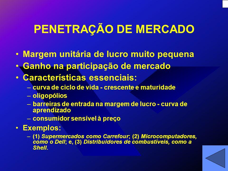 PENETRAÇÃO DE MERCADO Margem unitária de lucro muito pequena