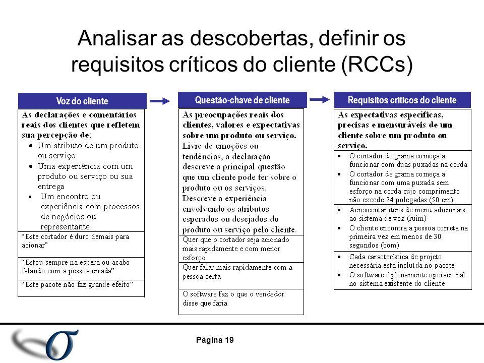 Questão-chave de cliente Requisitos críticos do cliente