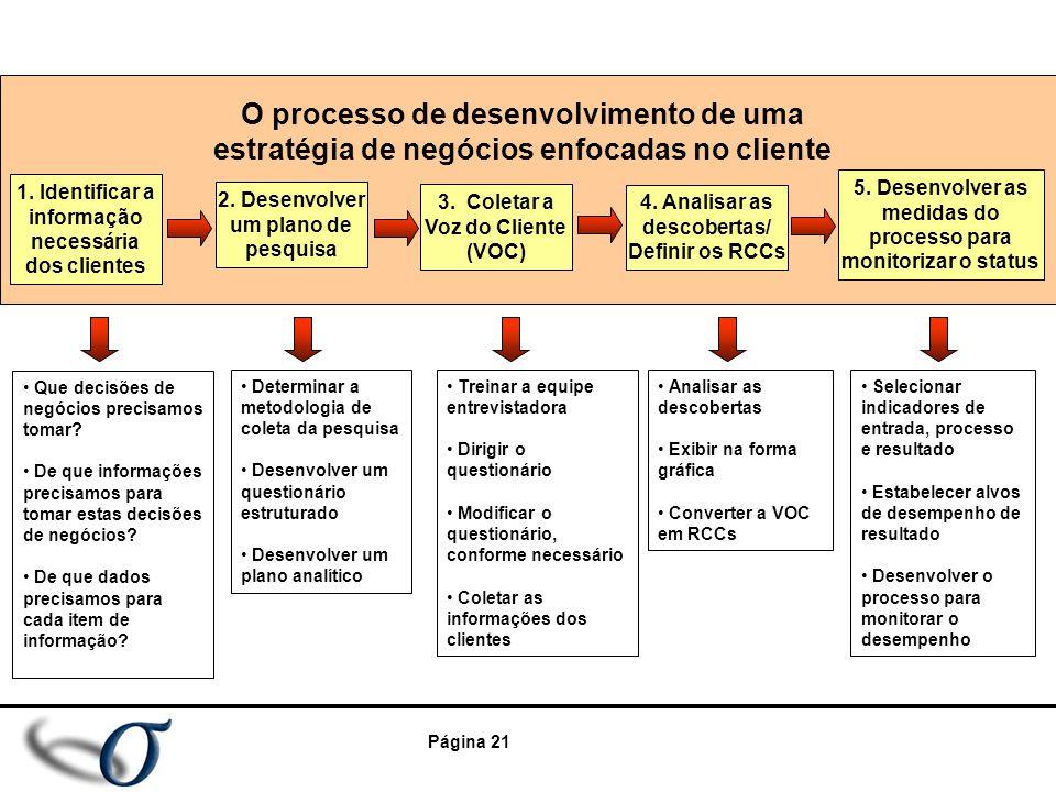 O processo de desenvolvimento de uma estratégia de negócios enfocadas no cliente