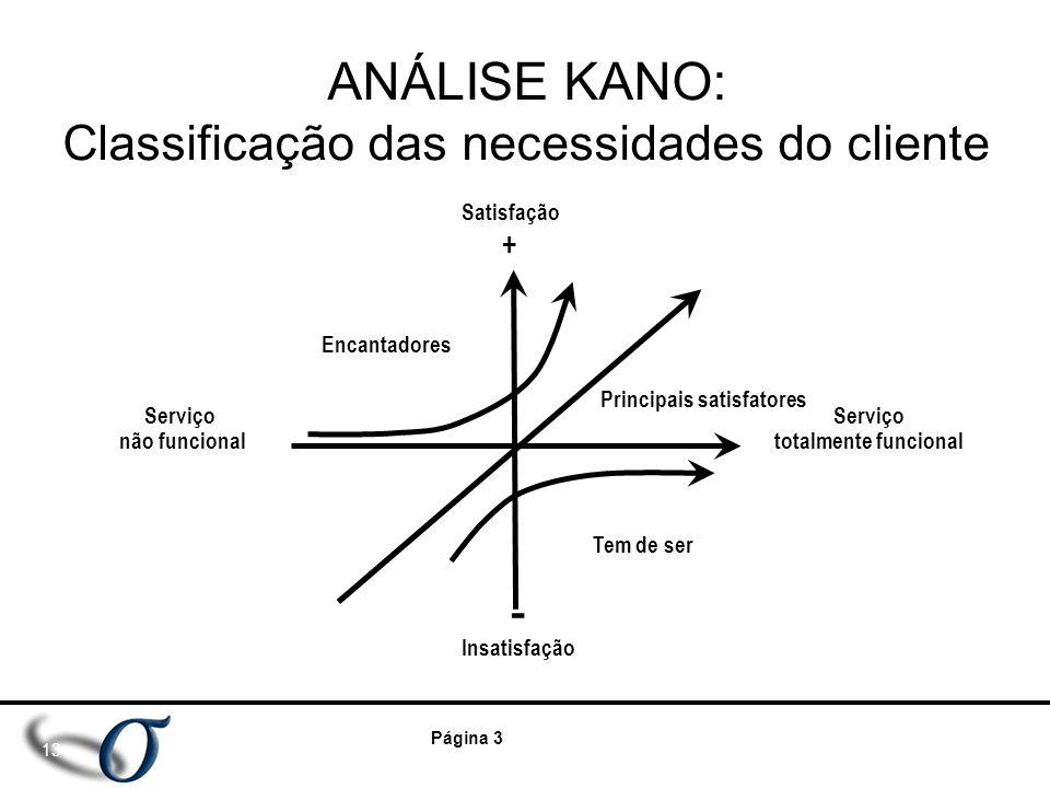 ANÁLISE KANO: Classificação das necessidades do cliente