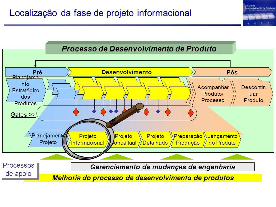 Localização da fase de projeto informacional