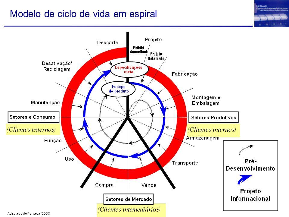 Modelo de ciclo de vida em espiral
