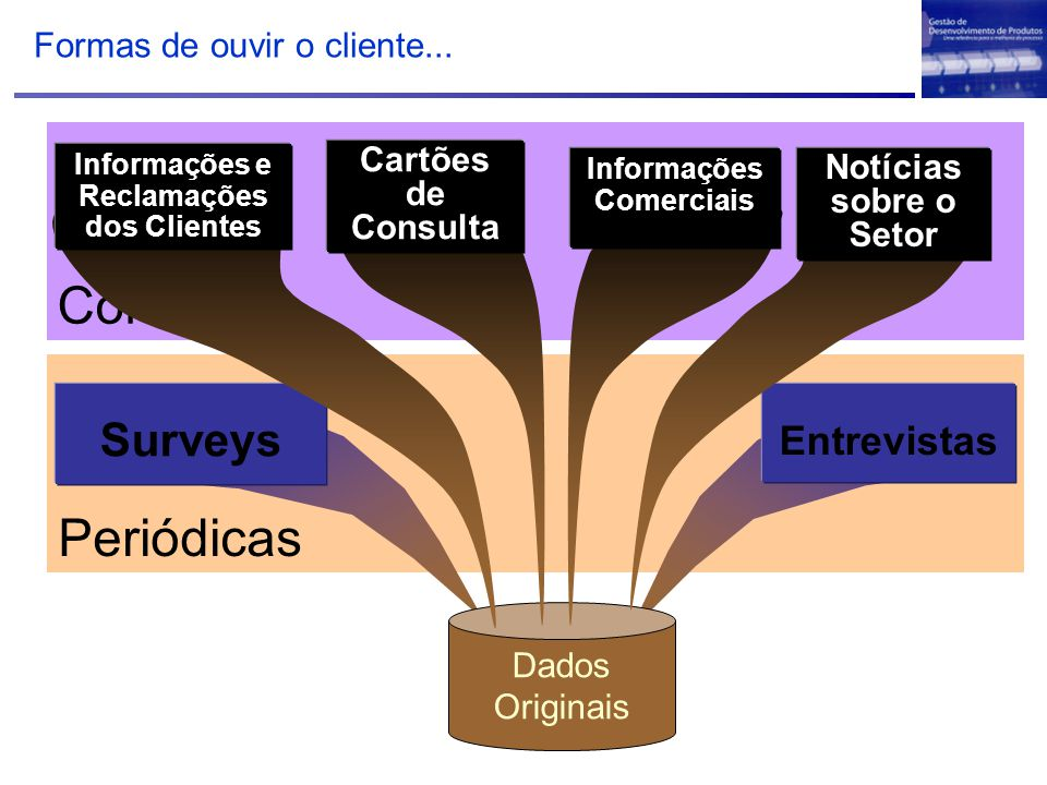 Informações e Reclamações dos Clientes Informações Comerciais