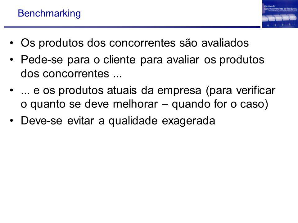 Os produtos dos concorrentes são avaliados