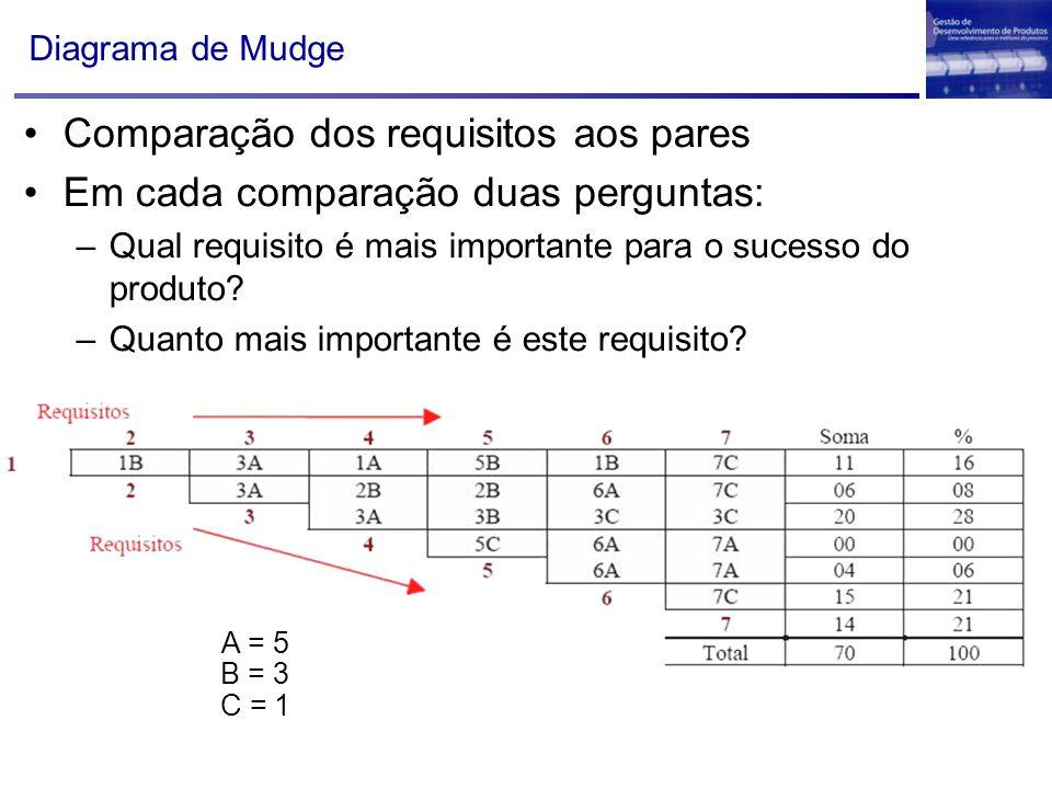 Comparação dos requisitos aos pares Em cada comparação duas perguntas: