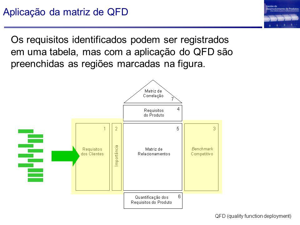 Aplicação da matriz de QFD