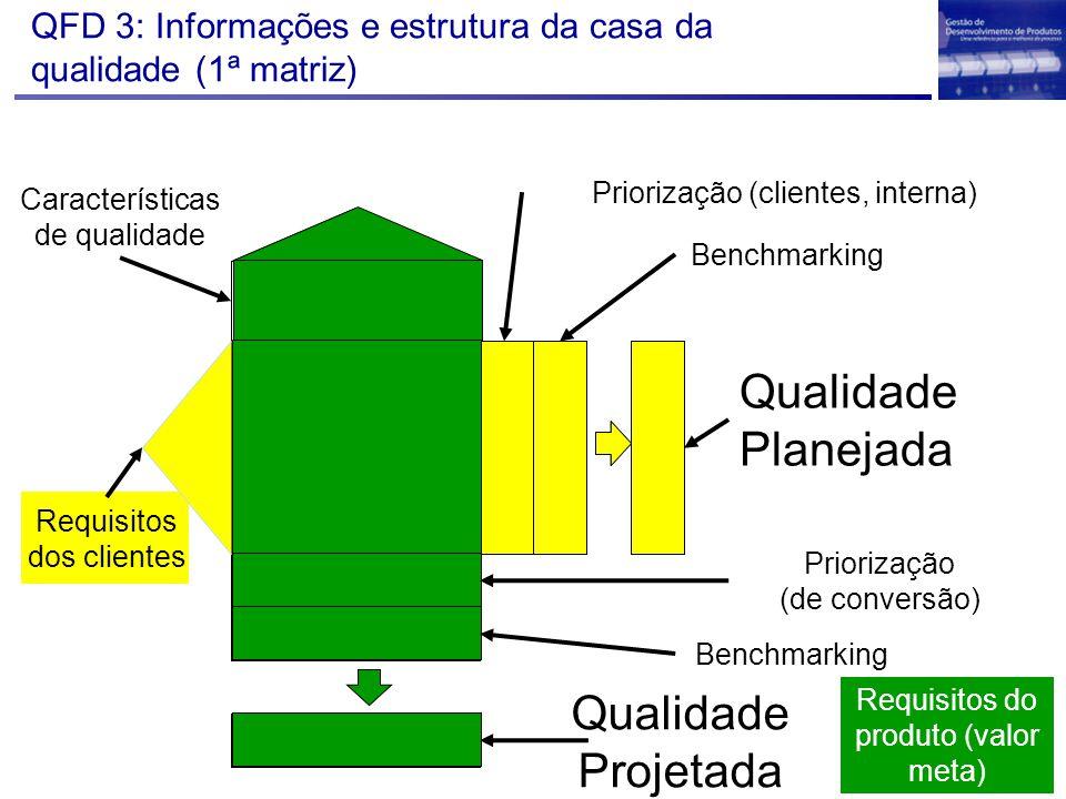 QFD 3: Informações e estrutura da casa da qualidade (1ª matriz)