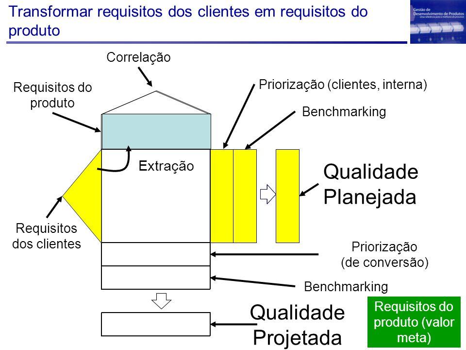 Transformar requisitos dos clientes em requisitos do produto