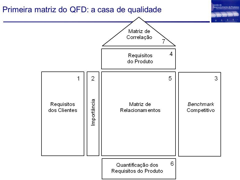 Primeira matriz do QFD: a casa de qualidade
