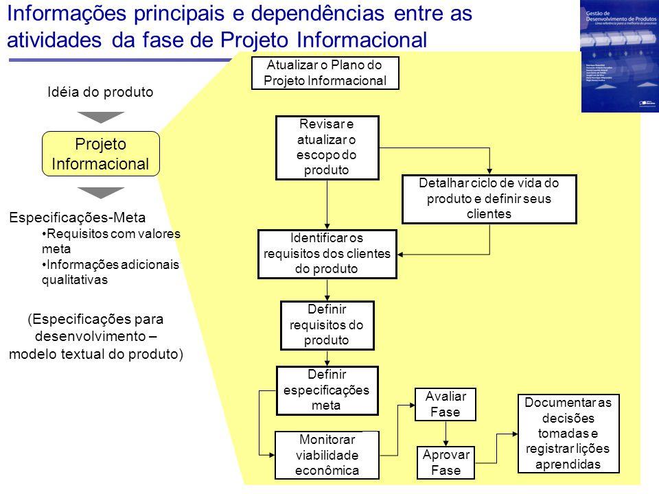 Informações principais e dependências entre as atividades da fase de Projeto Informacional