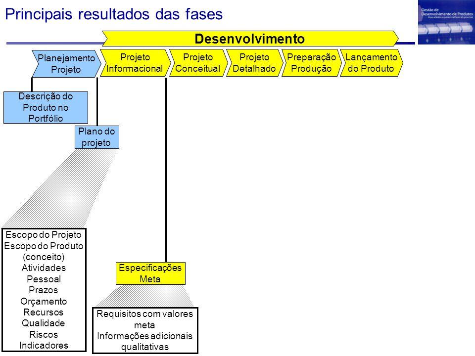 Principais resultados das fases