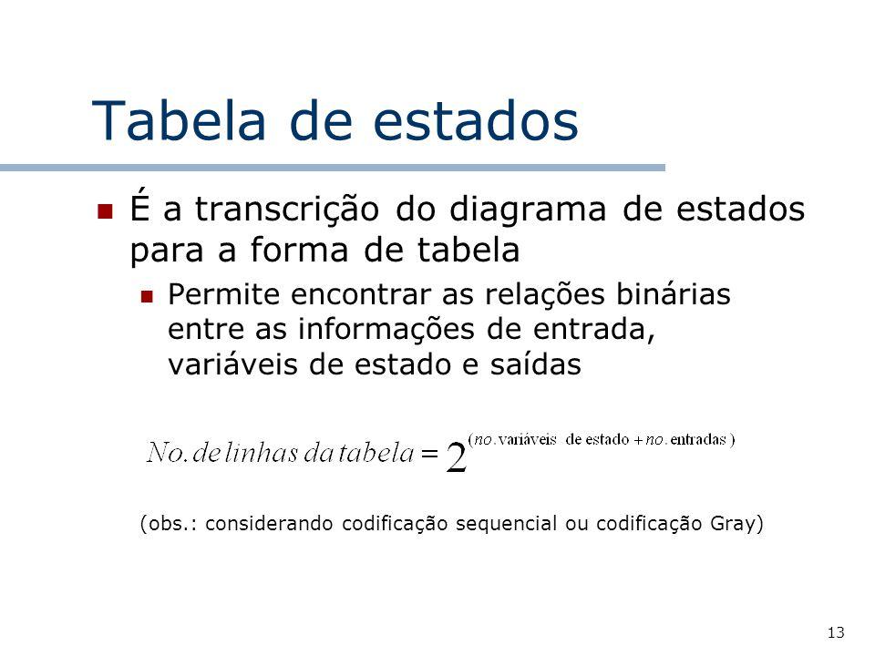 Tabela de estados É a transcrição do diagrama de estados para a forma de tabela.