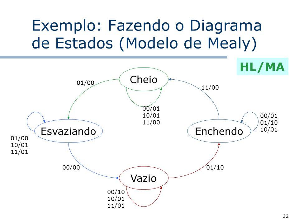 Exemplo: Fazendo o Diagrama de Estados (Modelo de Mealy)