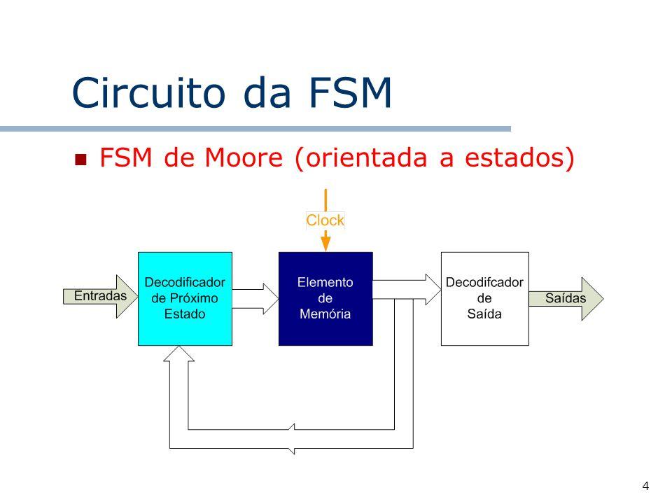 Circuito da FSM FSM de Moore (orientada a estados)