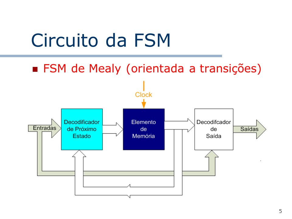 Circuito da FSM FSM de Mealy (orientada a transições)