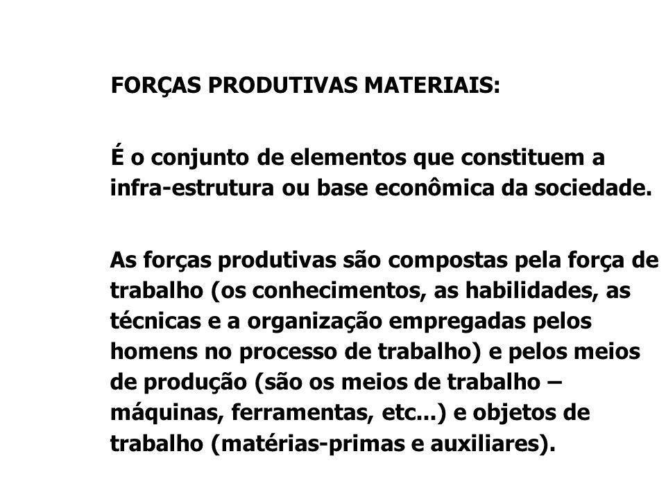 FORÇAS PRODUTIVAS MATERIAIS: