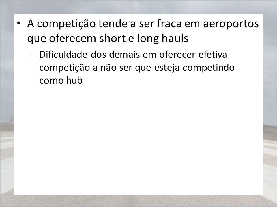 A competição tende a ser fraca em aeroportos que oferecem short e long hauls