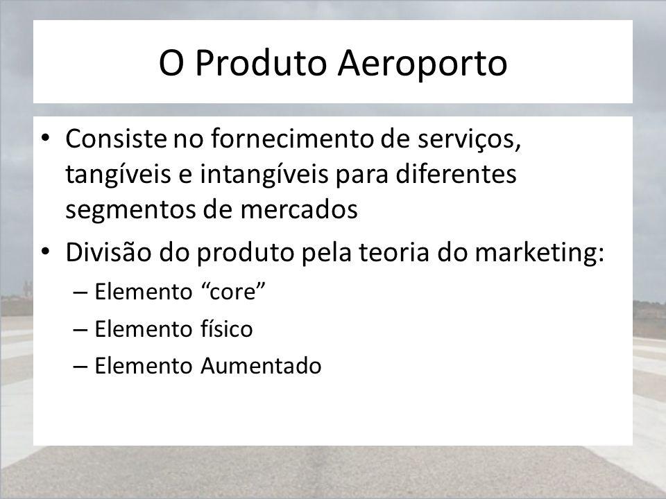 O Produto Aeroporto Consiste no fornecimento de serviços, tangíveis e intangíveis para diferentes segmentos de mercados.
