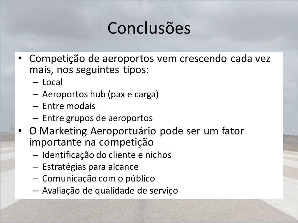 Conclusões Competição de aeroportos vem crescendo cada vez mais, nos seguintes tipos: Local. Aeroportos hub (pax e carga)