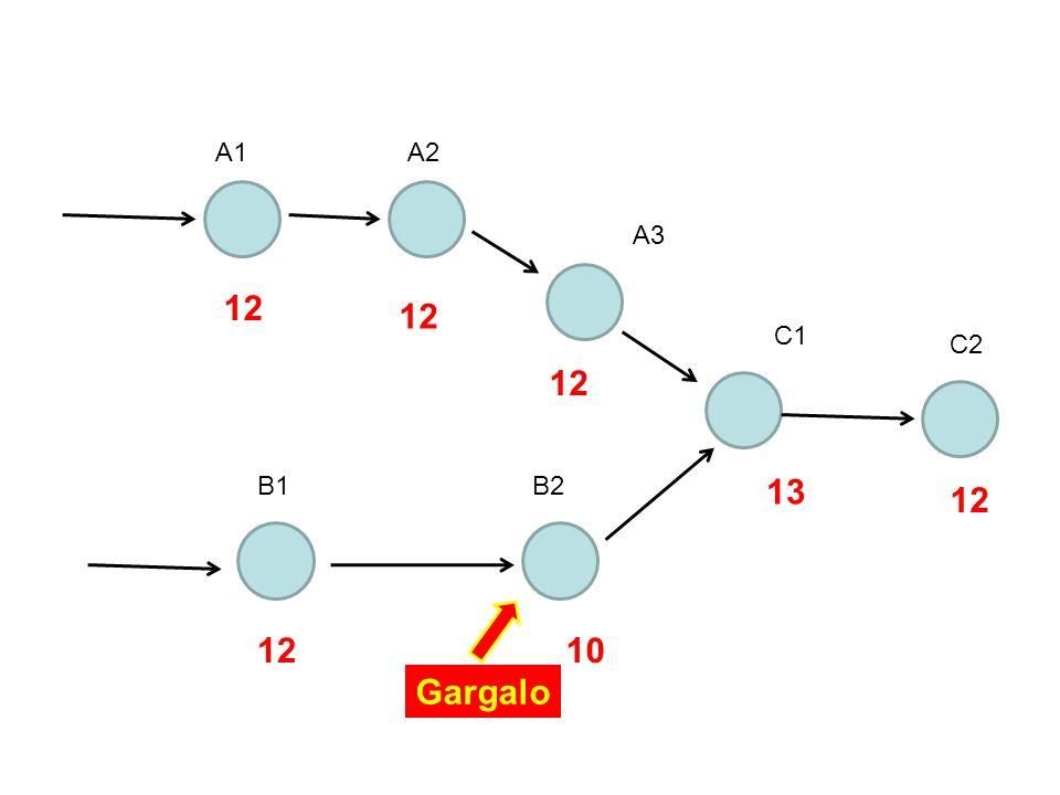A1 A2 A3 12 12 C1 C2 12 B1 B2 13 12 12 10 Gargalo
