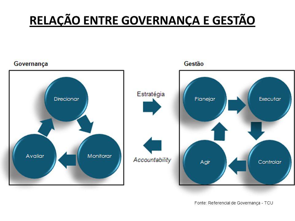 RELAÇÃO ENTRE GOVERNANÇA E GESTÃO