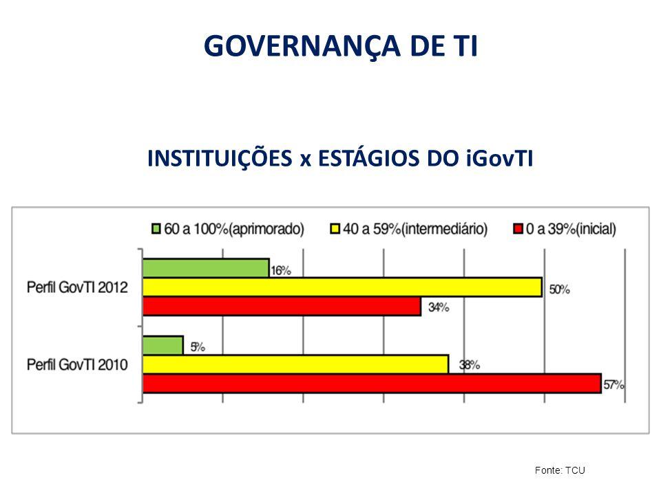 INSTITUIÇÕES x ESTÁGIOS DO iGovTI
