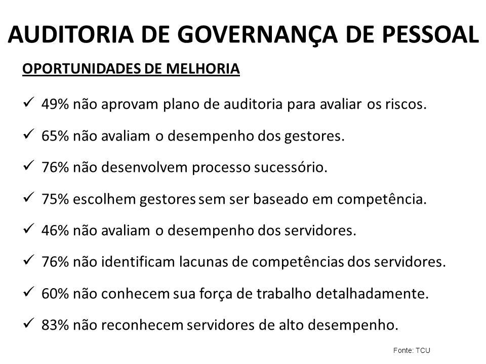 AUDITORIA DE GOVERNANÇA DE PESSOAL