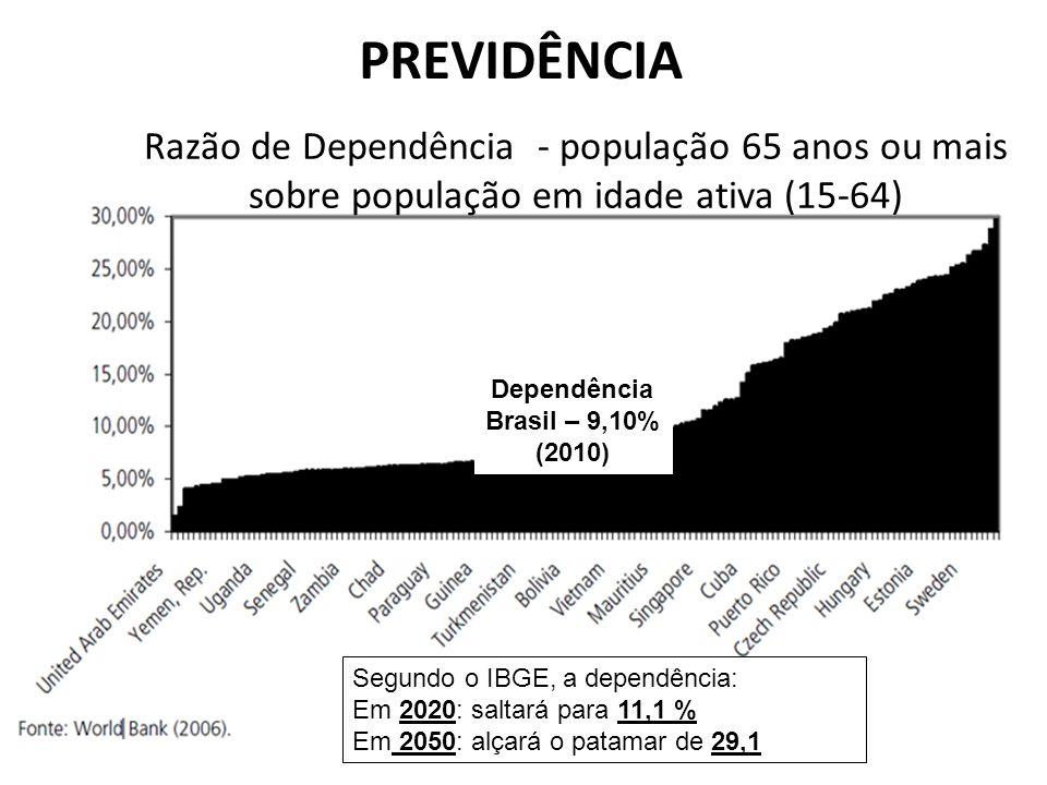 PREVIDÊNCIA Razão de Dependência - população 65 anos ou mais sobre população em idade ativa (15-64)