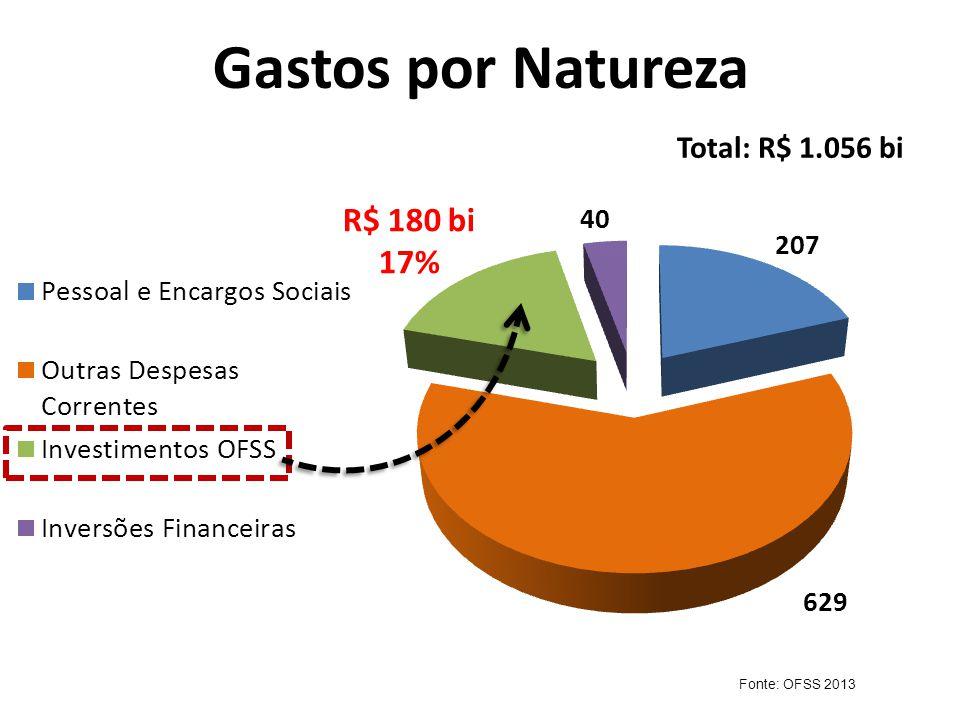 Gastos por Natureza Total: R$ 1.056 bi