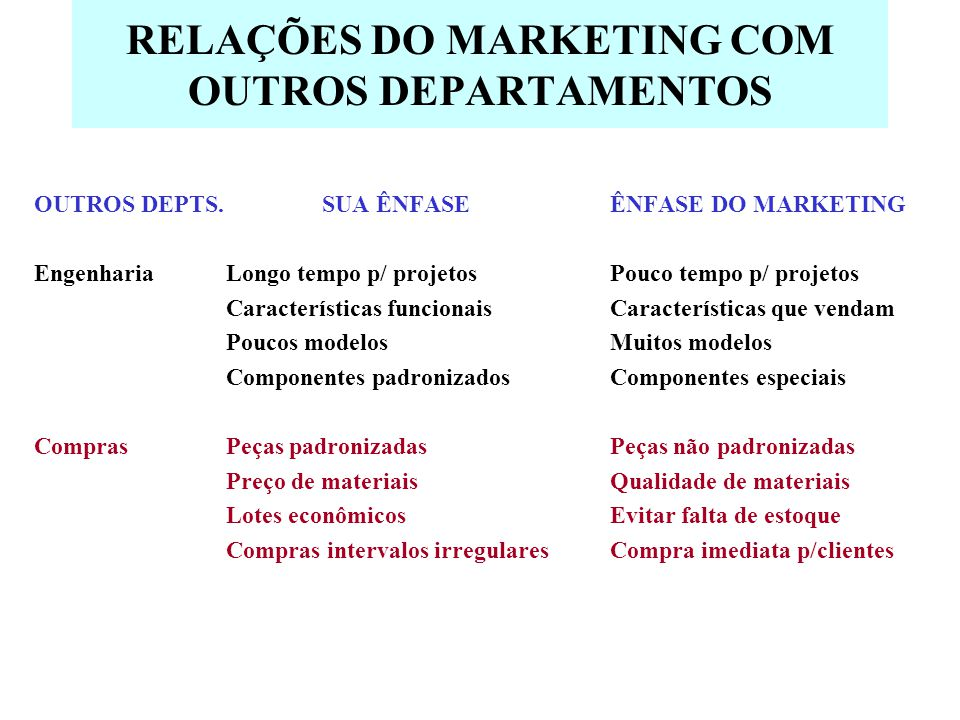 RELAÇÕES DO MARKETING COM OUTROS DEPARTAMENTOS