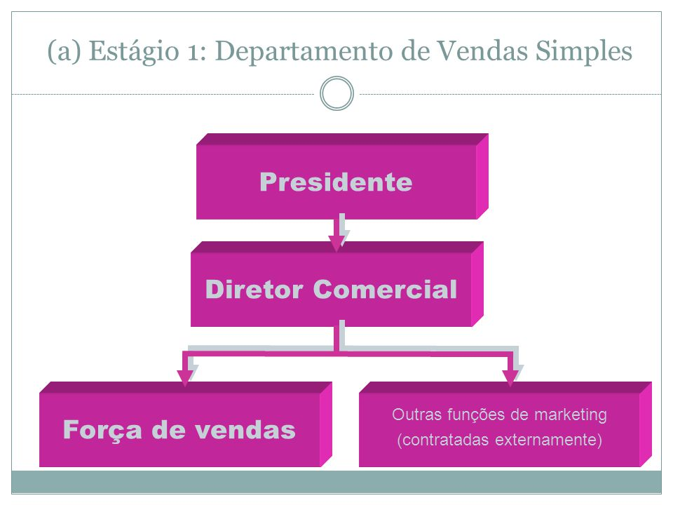 (a) Estágio 1: Departamento de Vendas Simples